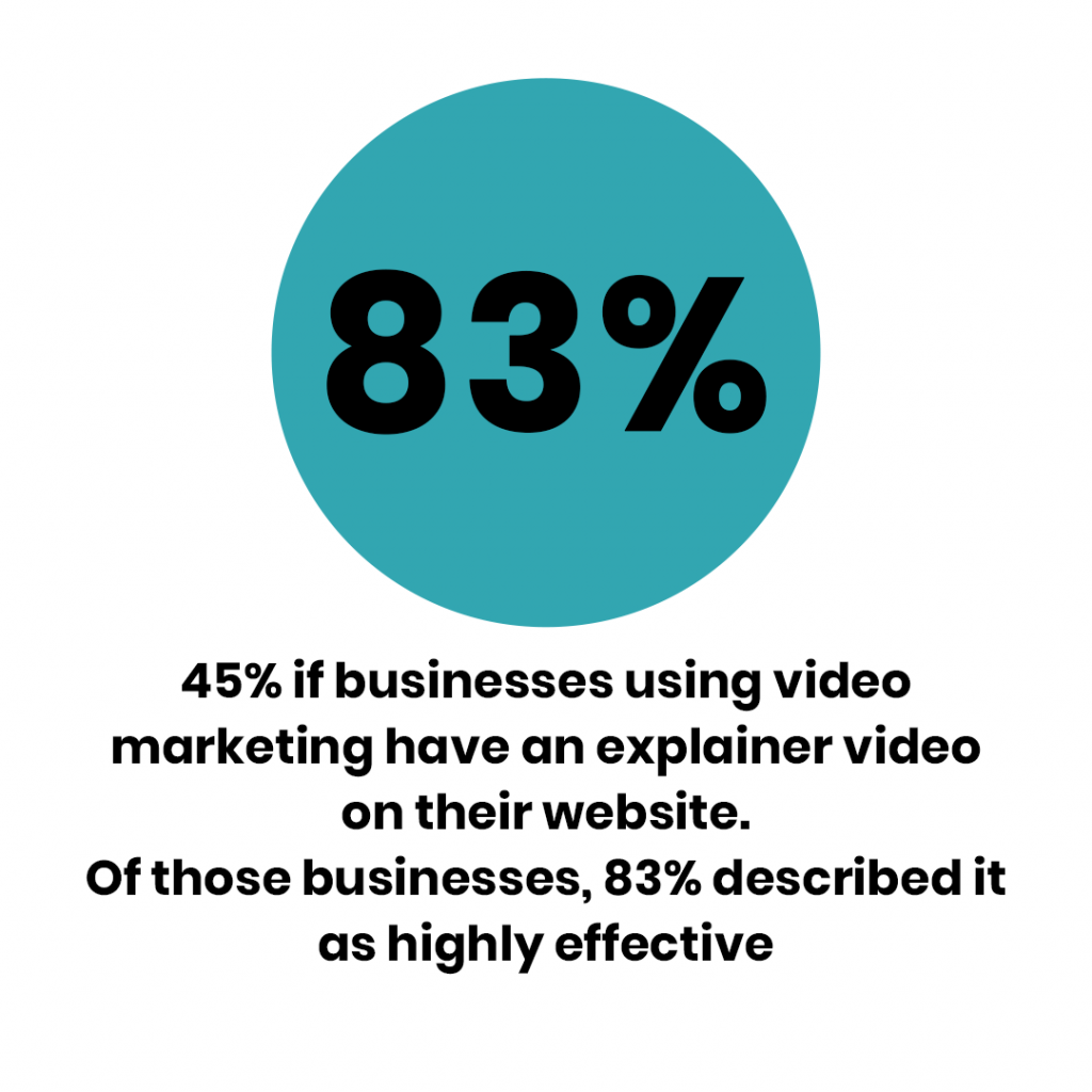 explainer video stats